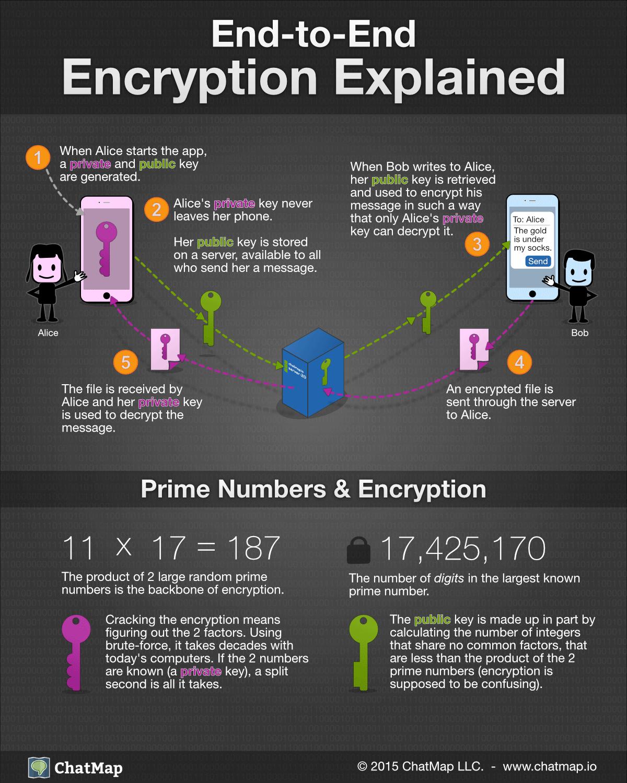 kryptering info